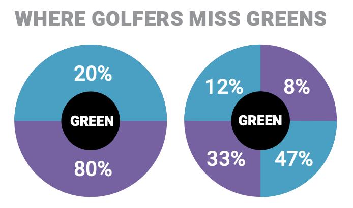 Wo Golfer die Grüns verfehlen...