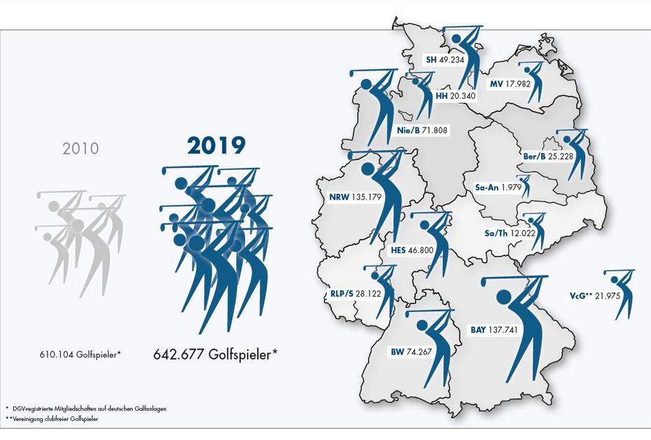 7 PROZENT MEHR Seit 2010 verzeichnet der DGV konstant steigende Mitgliederzahlen (Quelle: Deutscher Golf Verband)