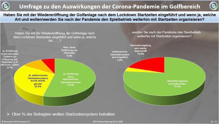 DGV-Umfrage zu den Auswirkungen der Corona-Pandemie unter den Clubs in Hinblick auf den Umgang mit Startzeiten, auch zukünftig. Quelle: DGV