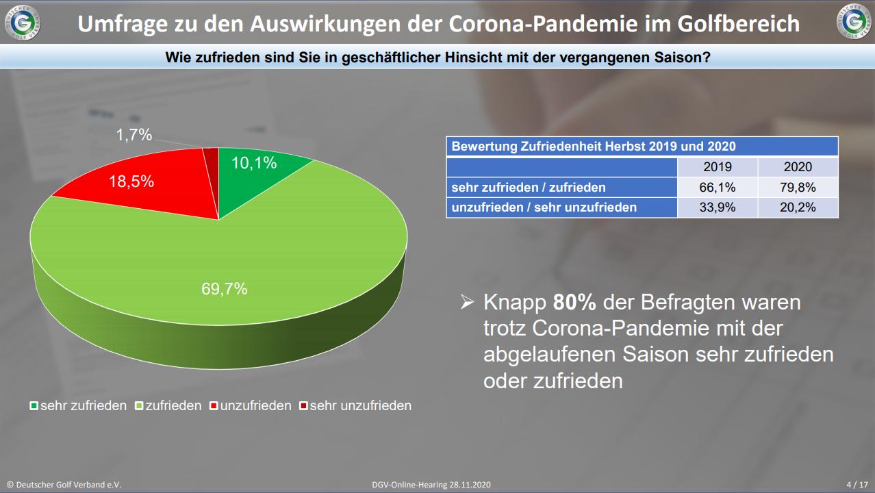 DGV-Umfrage zu den Auswirkungen der Corona-Pandemie unter den Clubs in Hinblick auf die geschäftliche Entwicklung in 2020. Quelle: DGV