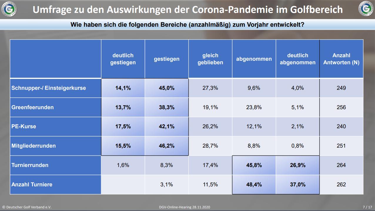 DGV-Umfrage zu den Auswirkungen der Corona-Pandemie unter den Clubs in Hinblick auf die Entwicklung im Vergleich zu 2019. Quelle: DGV