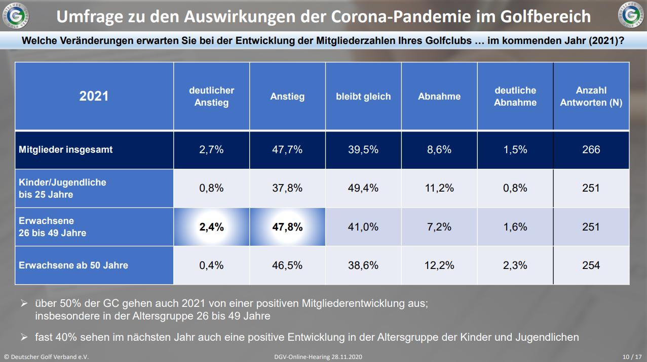 DGV-Umfrage zu den Auswirkungen der Corona-Pandemie unter den Clubs in Hinblick auf die erwarteten Mitgliederzahlen 2021. Quelle: DGV