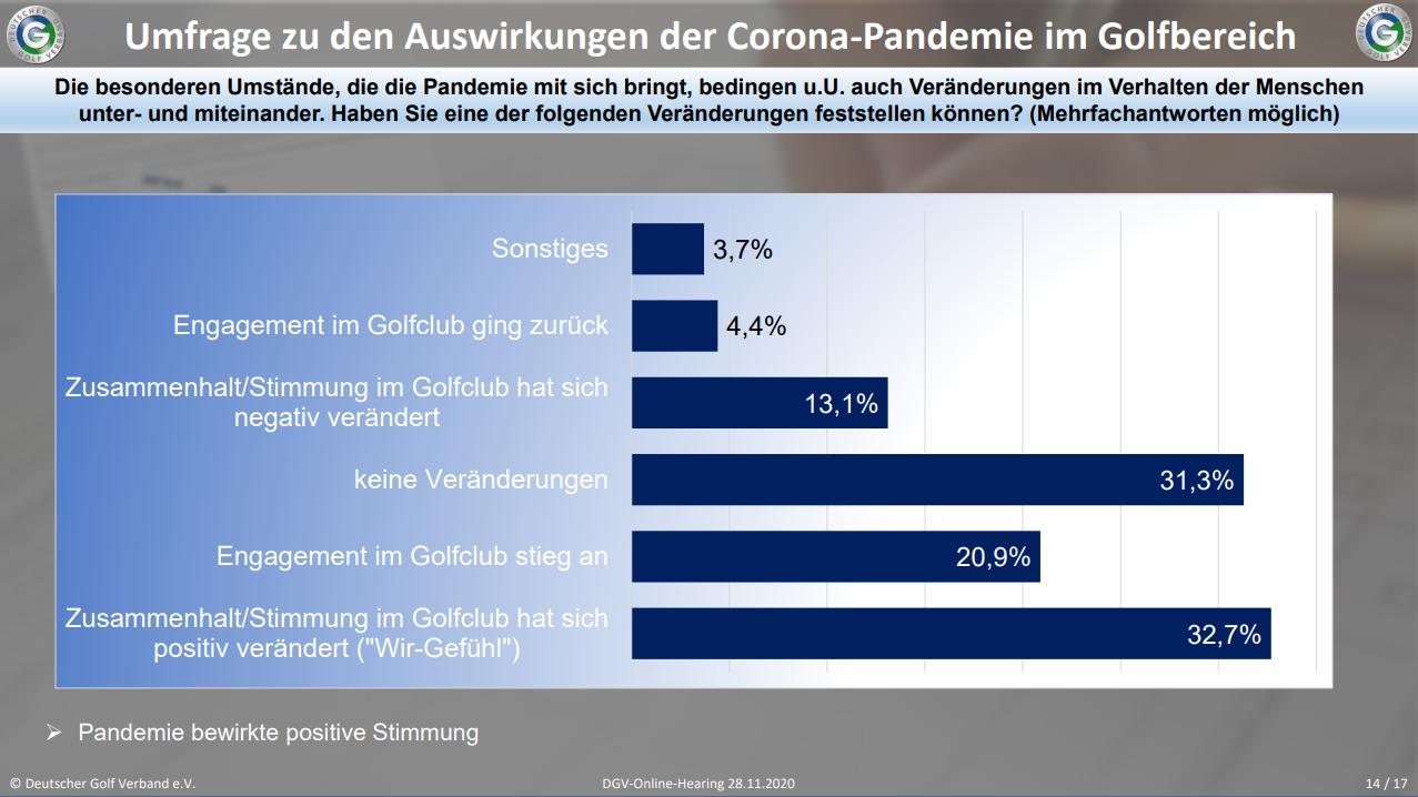 DGV-Umfrage zu den Auswirkungen der Corona-Pandemie unter den Clubs in Hinblick auf das Mitglieder-Verhalten. Quelle: DGV