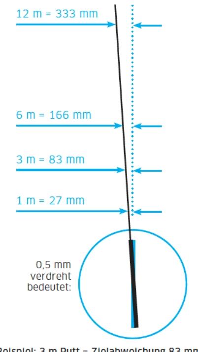 Die Grafik zeigt ganz gut, was passiert, wenn man bei der Ausrichtung nur um wenige Millimeter patzt