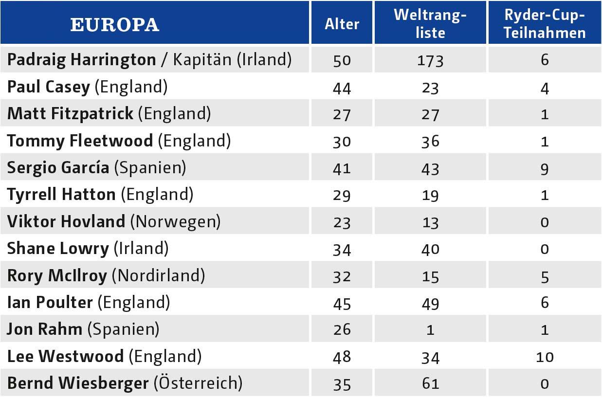 43. Ryder Cup: Team Europe