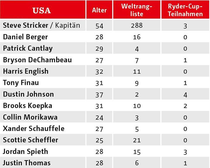 43. Ryder Cup: Team USA